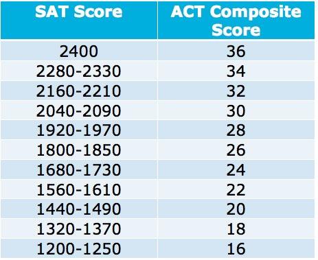 SAT and ACT score comparison