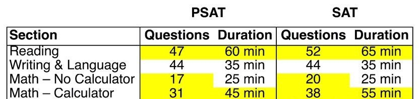 PSAT_v_SAT_Table_Graphic Cropped-1