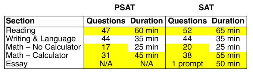 PSAT_v_SAT_Table_Graphic.jpg