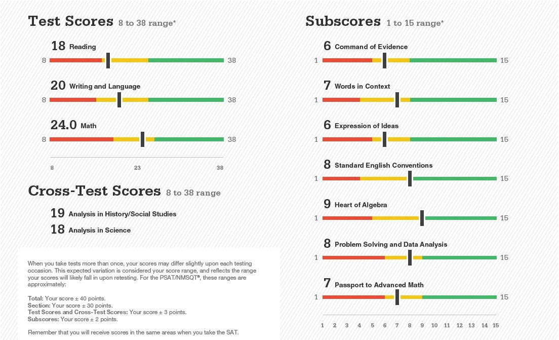Test_Scores_and_Subscores