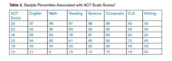 ACT_Percentiles